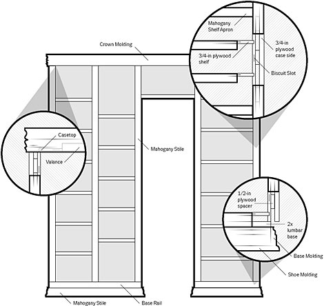 Build a Bookcase plan, How to Build a Bookcase: Step-by-Step Woodworking Plans