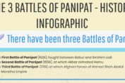 Infographic About Three Battles of Panipat